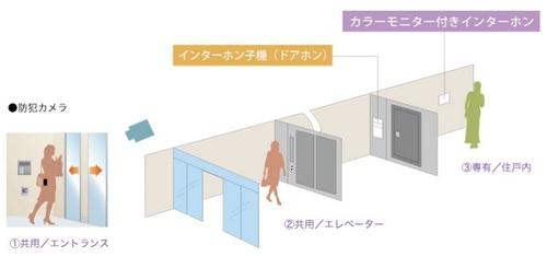 沖縄のマンション。琉信ハウジングのフレスコアヒルズのダブルセキュリティ
